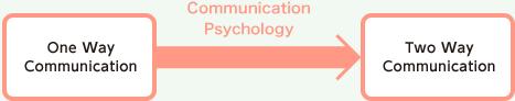 コミュニケーションマインド