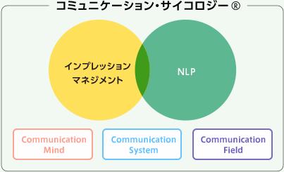 コミュニケーションサイコロジー